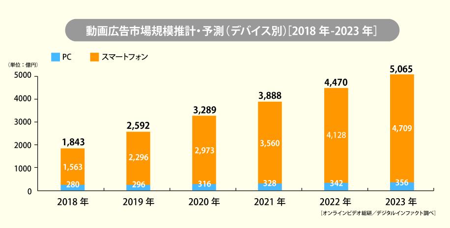 動画広告市場規模推計・予測(デバイス別)グラフ